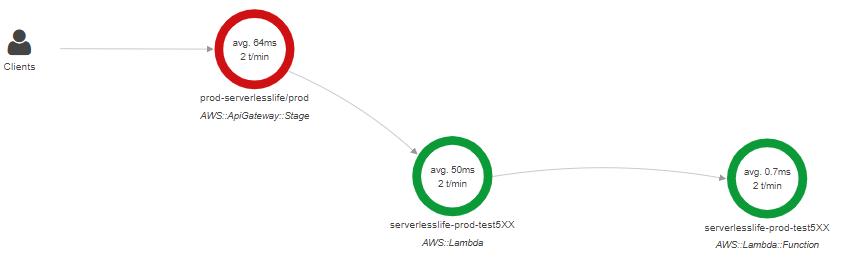 X-Ray 5XX error service map with API Gateway