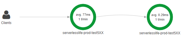 X-Ray 5XX error code trace
